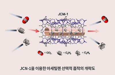 화학 이은성 교수팀, 아세틸렌을 저렴하고 정확하게 분리하는 기술 개발
